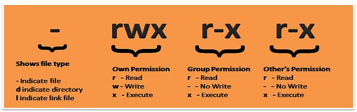 Linux File Permissions - TecAdmin