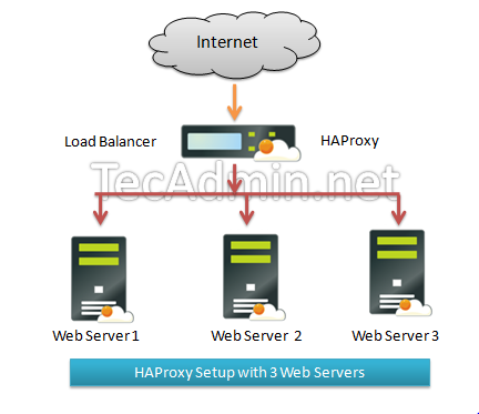 How to Install and Configure HAProxy on CentOS/RHEL 7/6/5