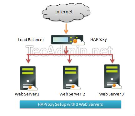 How to Setup HAProxy Load Balancer on Ubuntu 18 04 & 16 04 - TecAdmin