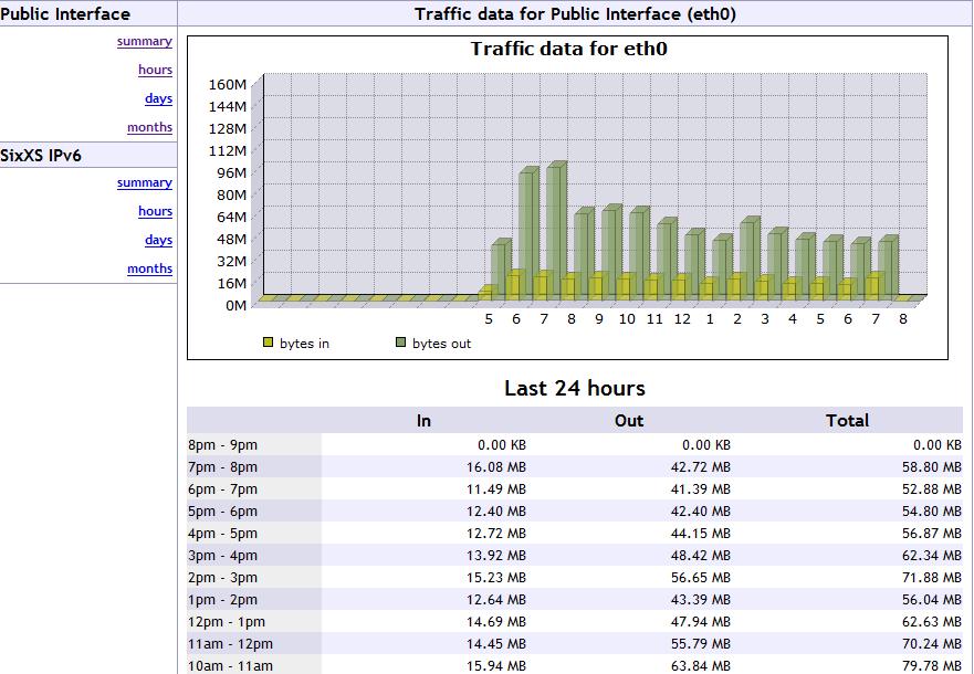 Setup vnStat to monitor bandwidth