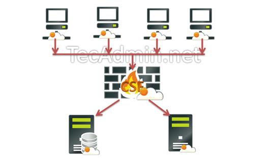 csf-security-diagram