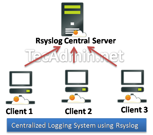 centralized-logging-system