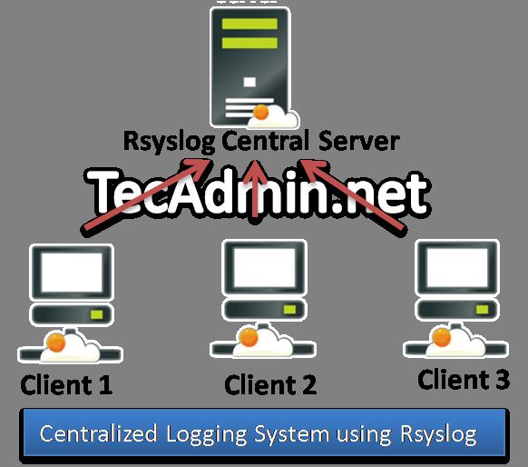 centralized-logging-system