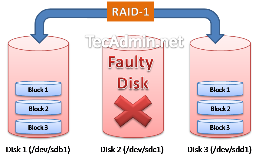Raid-1-Array-with-Faulty-Disk