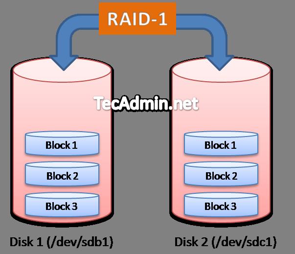 Raid-1-Array