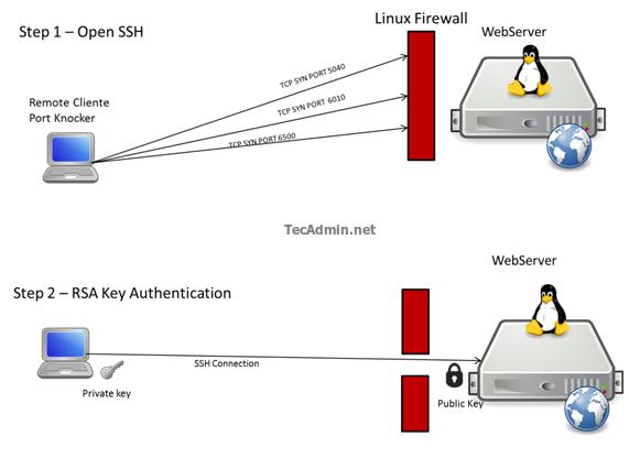 openssh-port-knocking-1