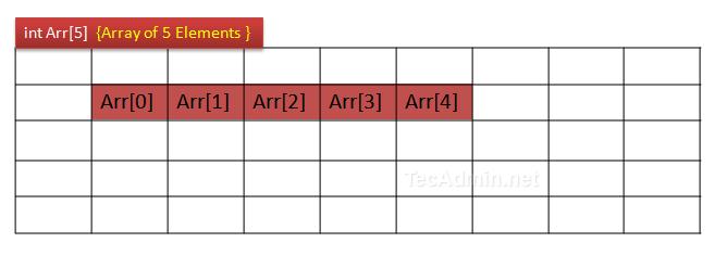 array-allocation-in-memory