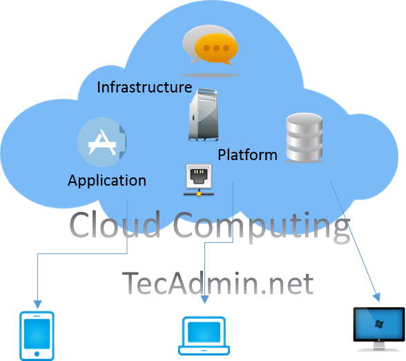 cloud-computing-tecadmin-net