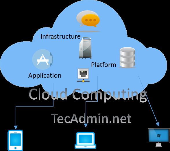 cloud-computing-tecadmin-net