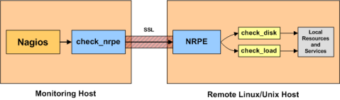 Install NRPE