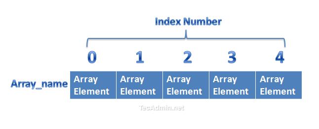 array-declaration
