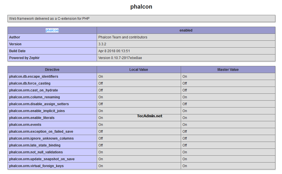 PHP Phalcon Setup on Ubuntu