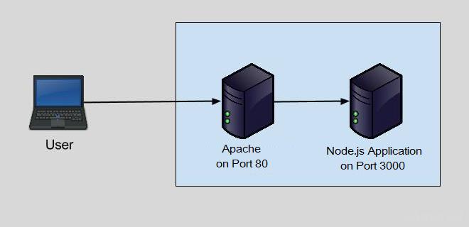 Apache Reverse Proxy Nodejs